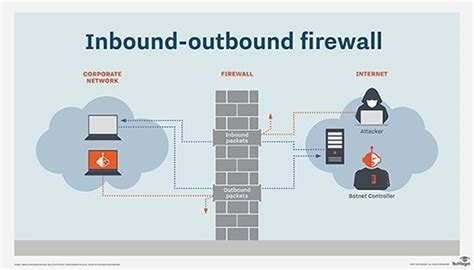 Comparing inbound and outbound firewall rules for the