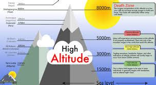 Causes of Altitude sickness- Symptoms and Treatment