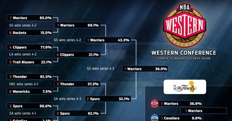 2016 NBA Playoff predictions: championship odds for every